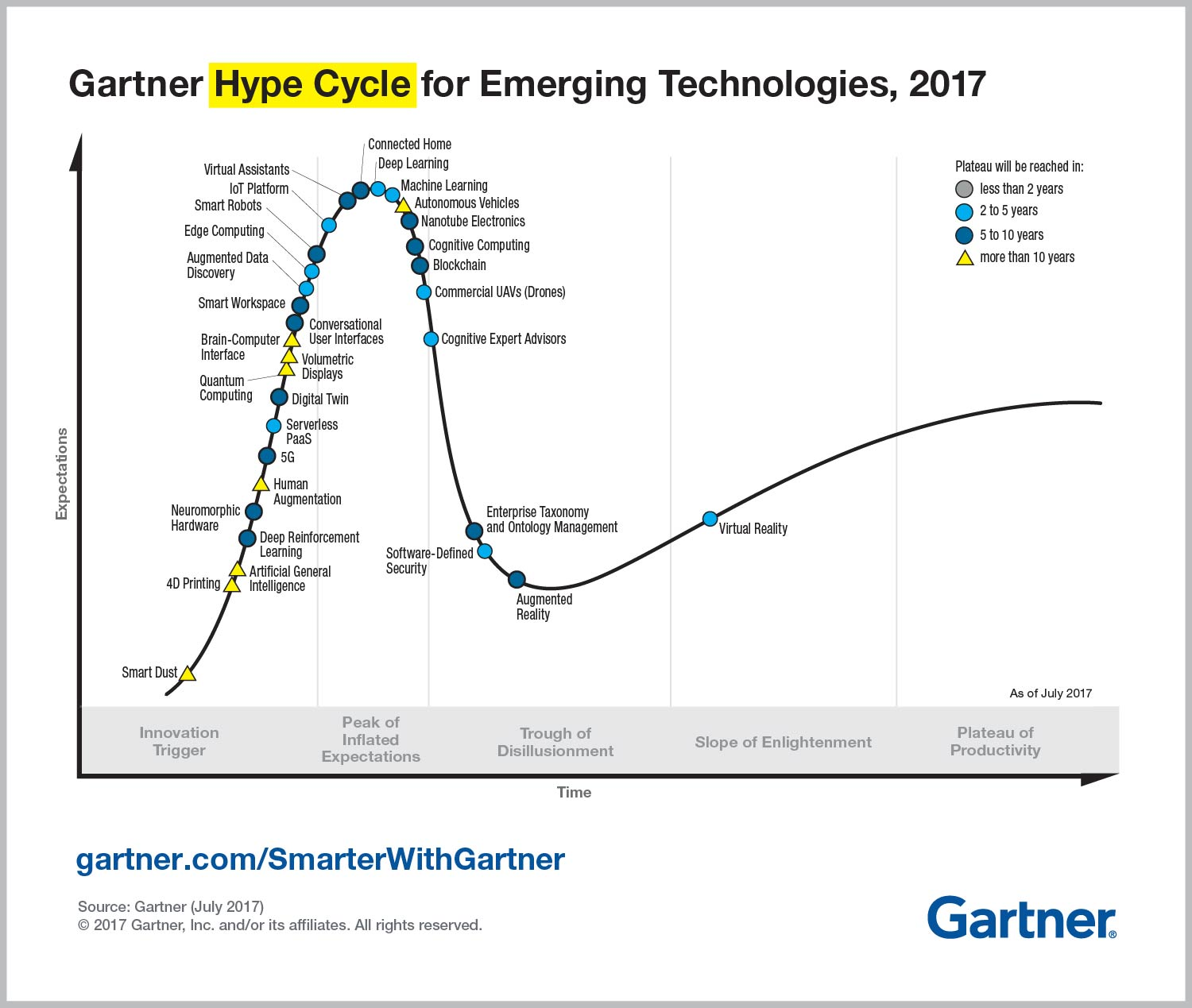 emerging technology hype cycle gartner 2017