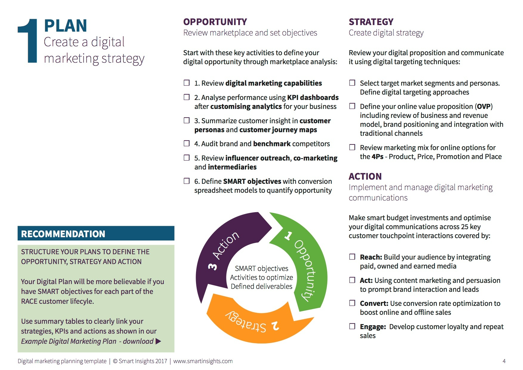 Cmo Marketing Strategy Woveon Digital Plan Templates Smart