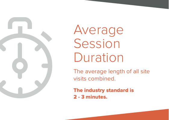 average session duration