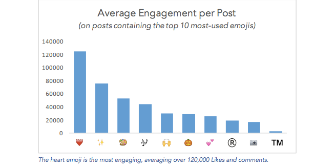 average engagement emoji