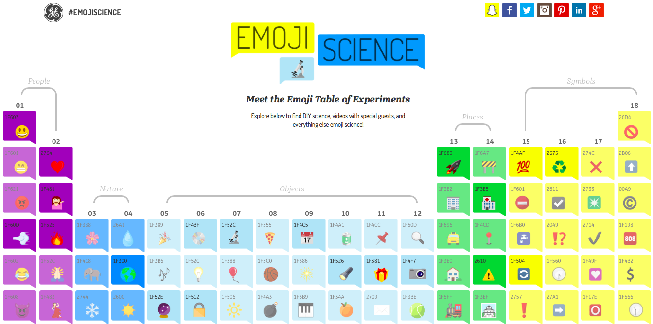 cmo-marketing-social media -Emoji Science