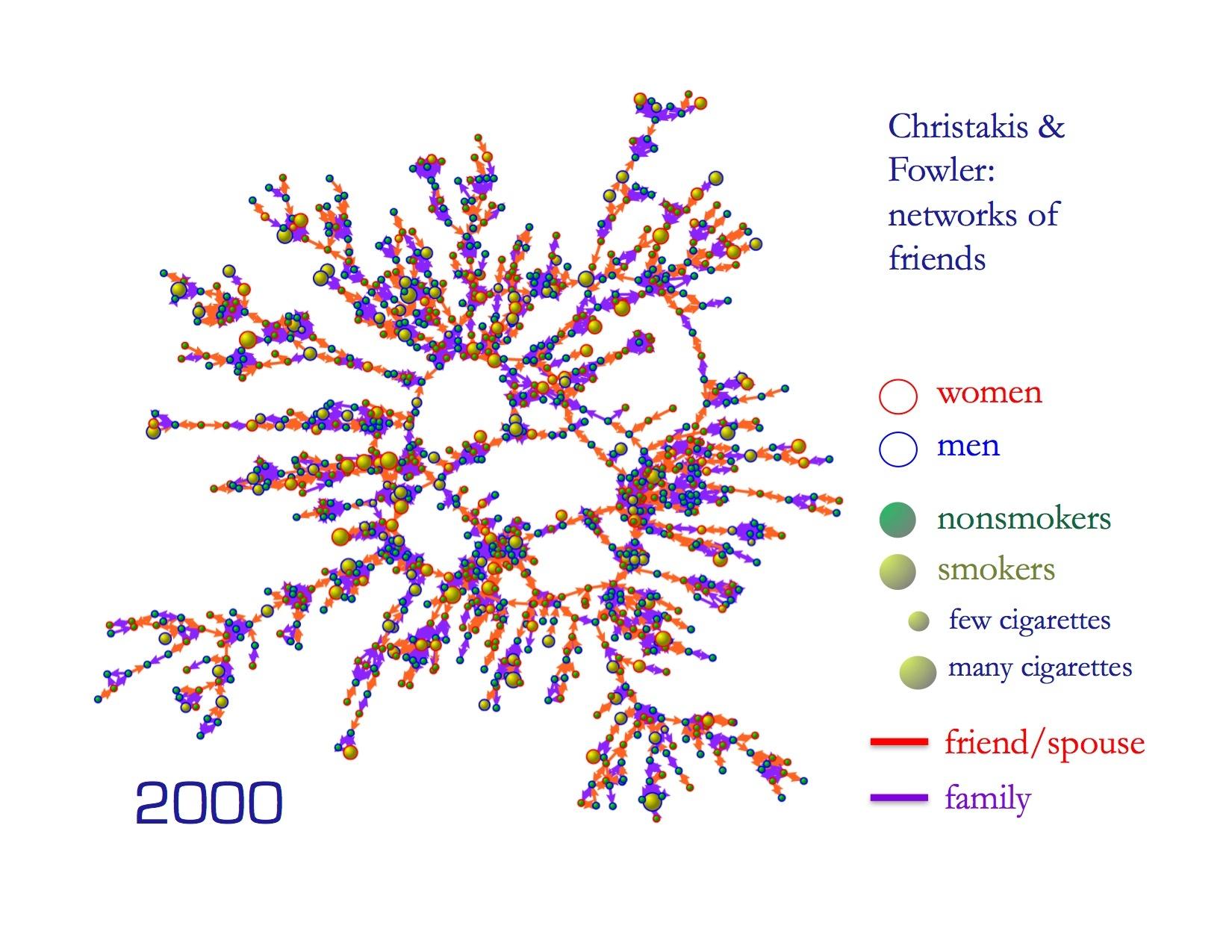 Christakis Fowler smoking friend networks2-psychology-marketing-cmo-online marketing strategy