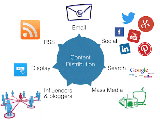 content distribuiton - marketing strategy-cmo-digital marketing-customer service-customer success