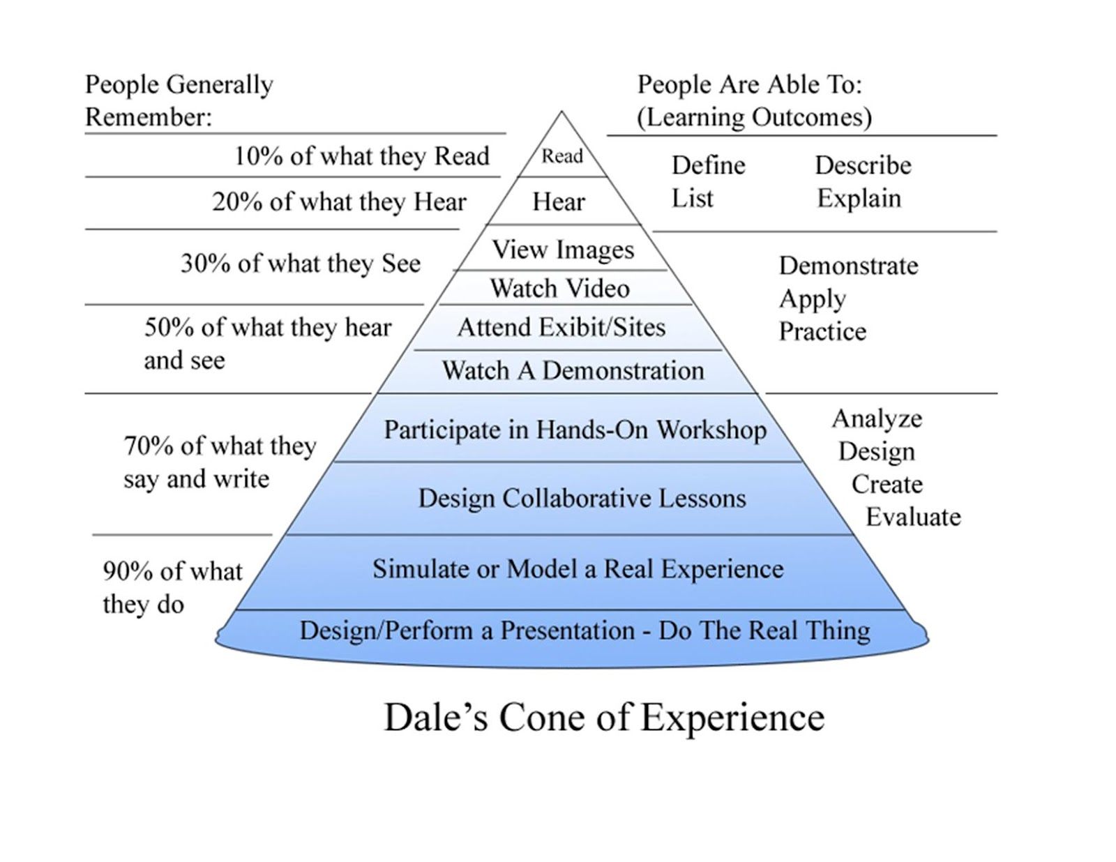 dales cone of experience marketing psychology