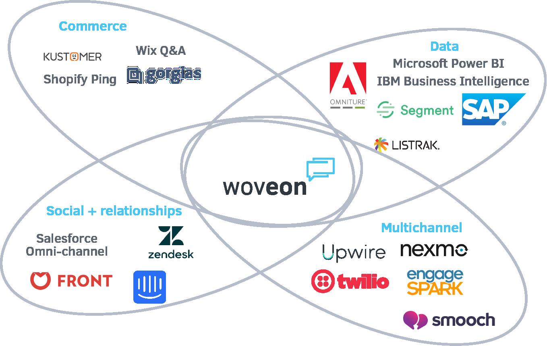 Woveon Market Ecosystem
