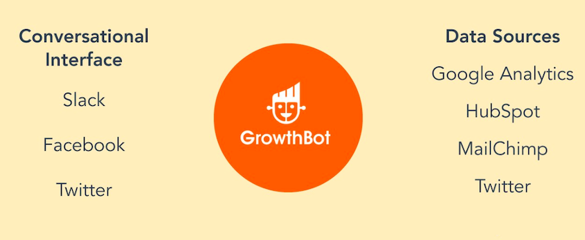 growthbot by hubspot lead generation software