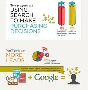 marketing - lead generation infographic