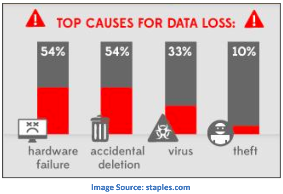 top causes for data loss infographics