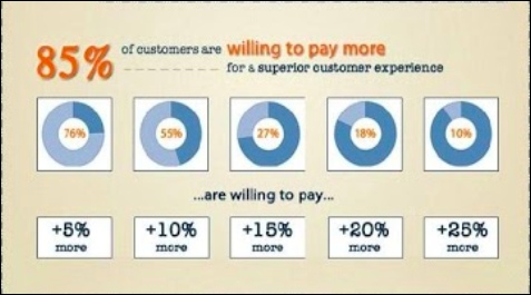 enhancing purchasing process infographic