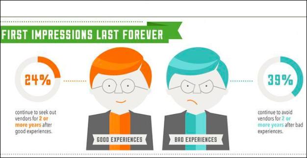 improving customer service infographic