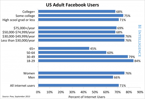 US Adult Facebook User Graph